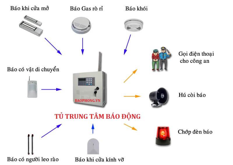 Thong Bao Trom Chong Trom