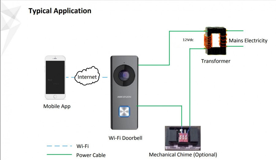 Camera chuông cửa Wifi HIKVISION DS-KB6403-WIP