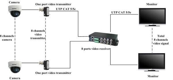 Video Balun là gì? Ứng dụng trong hệ thống CCTV