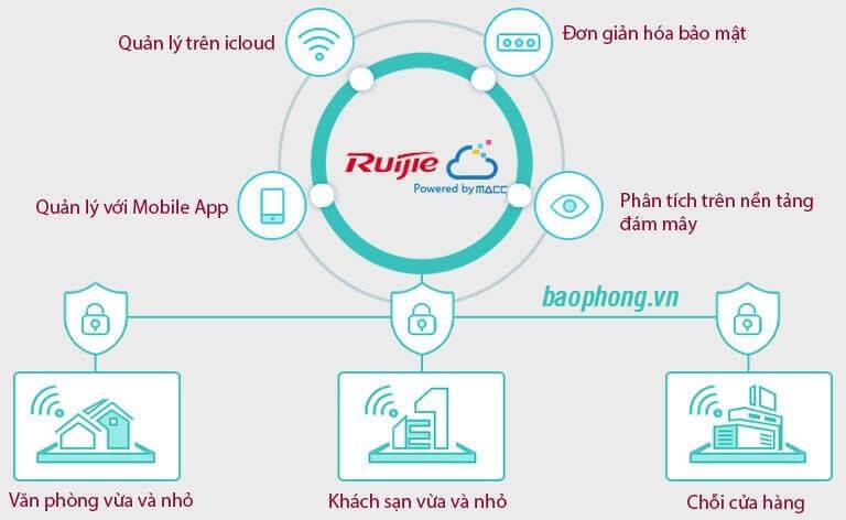 Ruijie Cloud